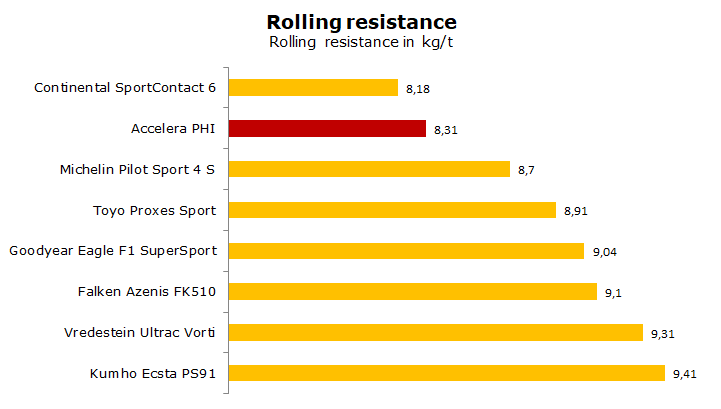 Rolling resistance of different tires including Accelera PHI